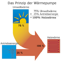Bild-Wärmepumpen-1